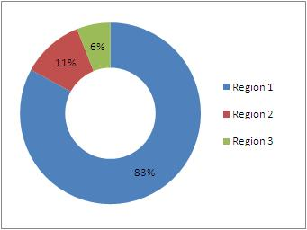 1 3 propanediol pdo market for polytrimethylene The factors that propel the growth of the global 1,3-propanediol (pdo) market research report include increasing polytrimethylene terephthalate (ptt) and polyurethane consumption across several end-use industries.