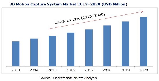 3D Motion Capture System Market