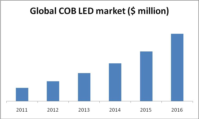 COB LED Market, Chip on Board Light Emitting Diode Market, LED Market