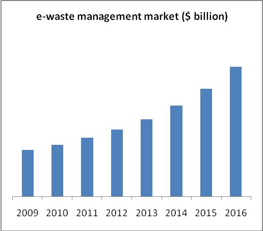 E-Waste Management Market