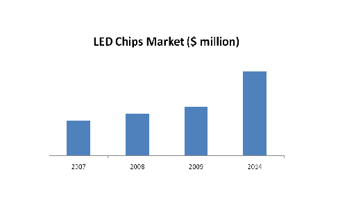 LED Chips Market