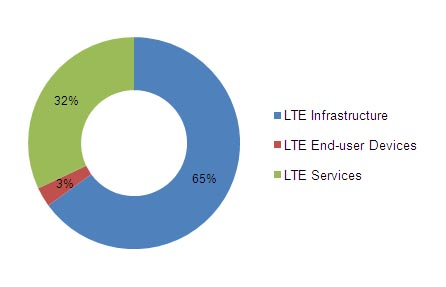 LTE Market