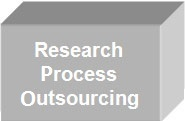 Research process outsourcing