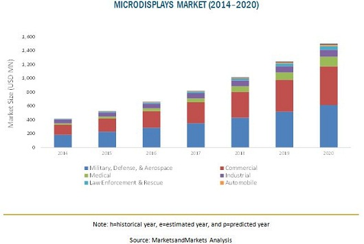 global microdisplay market a detailed analysis Microdisplay market - global industry perspective, comprehensive analysis and forecast to 2025 the insight partners has announced the addition of the aircraft radome market to 2025 - global.
