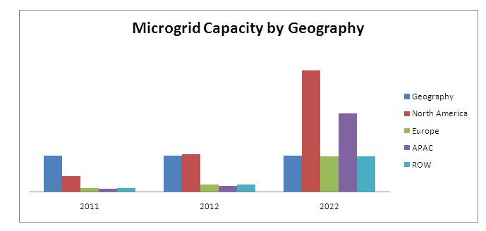 Microgrid Market