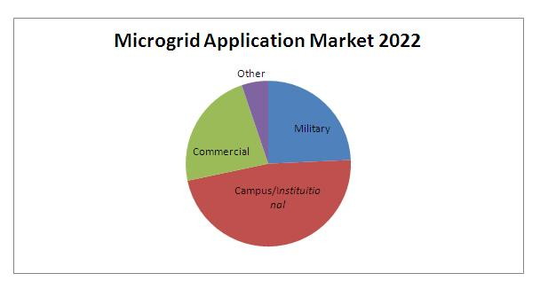 microgrid market growth and forecast 2014 2020 2) analyses of global market trends, with data from 2013, estimates for 2014 and 2015, and projections of compound annual growth rates (cagrs) through 2020 3) identifications of new market opportunities and targeted promotional plans for golf cart and nev.
