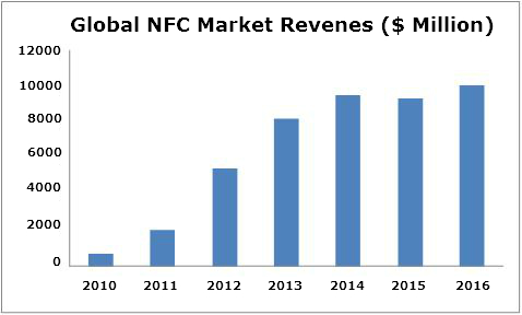 Near Field Communication Market, NFC Market