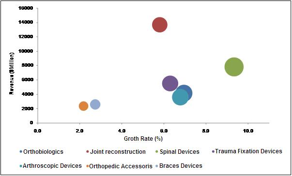 global orthopedic trauma devices market size Fixation systems used to speed healing of trauma injuries represent one of the growth areas of the global orthopedic devices market, with a host of competitors.