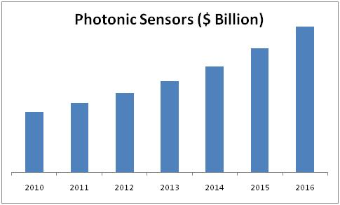 photonic sensors market is expected to Global photonic ics market is expected to rise at a remarkable rate as it offers substantial enhancements in system size,  optical communication, sensors,.