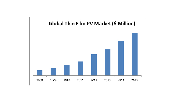 Thin Film Photovoltaics Market Pv Advanced