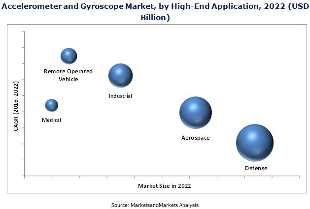 Accelerometer and Gyroscope Market