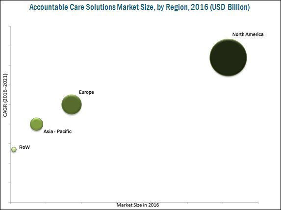 Accountable Care Solutions Market