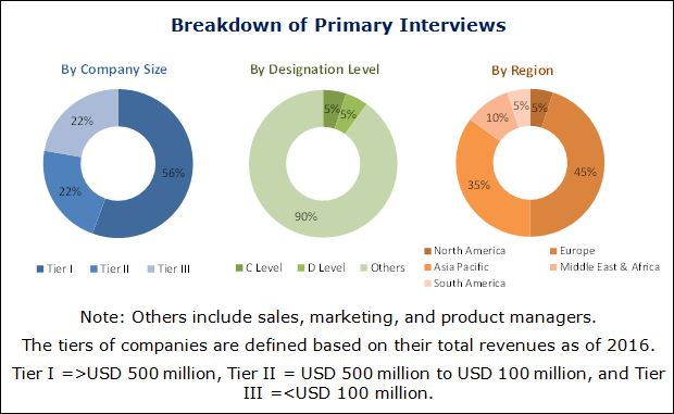 Acrylate Market