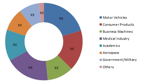 Additive Manufacturing Market
