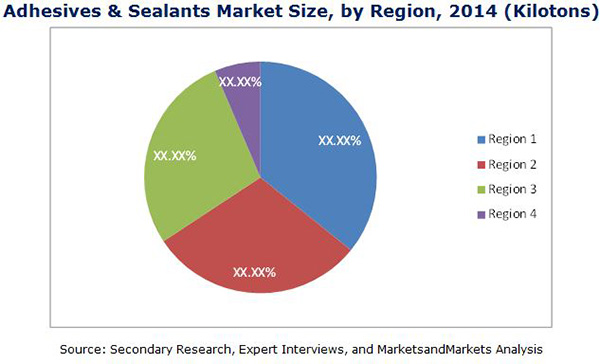 Adhesives & Sealants Market