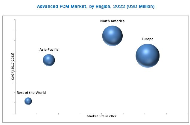 Advance Phase Change Materials Market