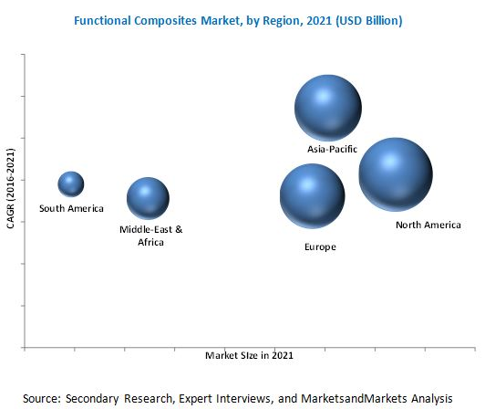 Advanced Functional Composites Market