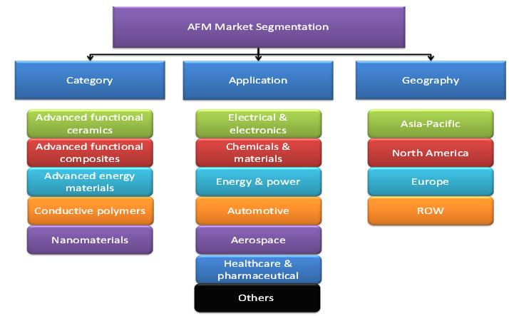 Advanced Functional Material Market