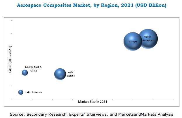 Aerospace Composites Market