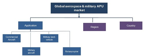 Aerospace & Military Auxiliary Power Unit (APU) Market