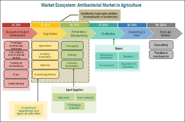 Antibacterial Market in Agriculture
