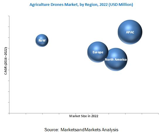 Agriculture Drones Market