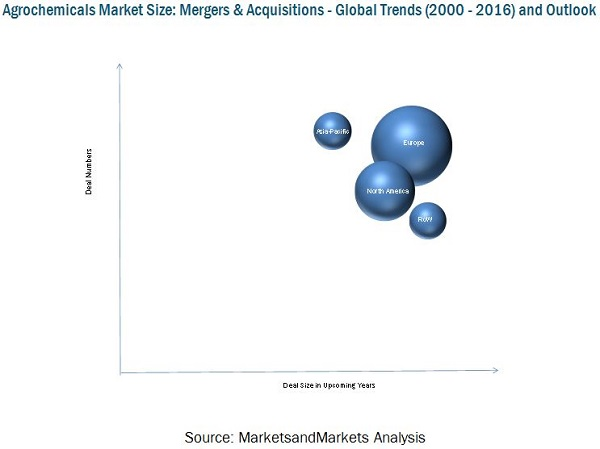 Agrochemicals Market-Mergers & Acquisitions
