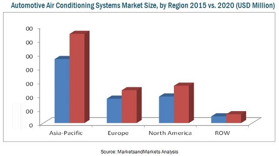 Air Conditioning Market
