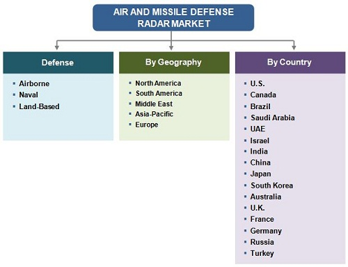 Air And Missile Defense Radar Market