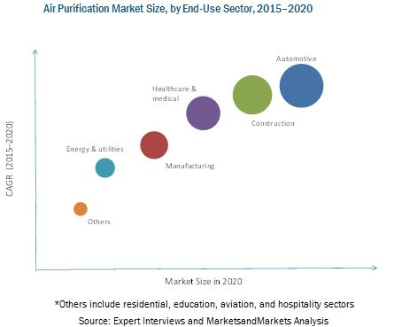 Air Purification Systems Market