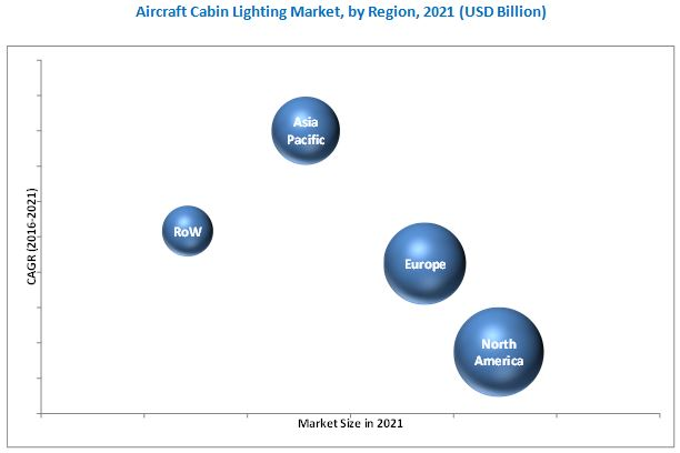 Aircraft Cabin Lighting Market