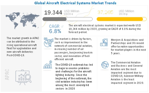 AIRCRAFT ELECTRICAL AND ENVIRONMENTAL SYSTEM MARKET