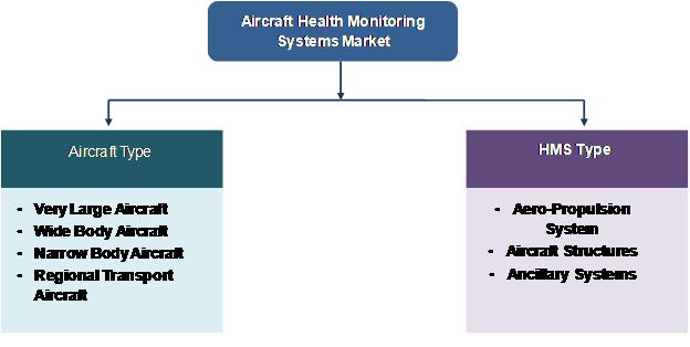 AIRCRAFT HEALTH MONITORING SYSTEMS MARKET