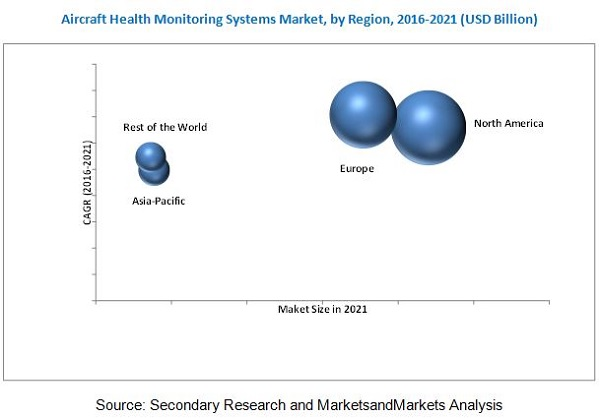 global aircraft health monitoring system market Aircraft health monitoring system market by type (commercial and defense), aircraft type (wide-body aircraft, narrow body aircraft, and regional jets.