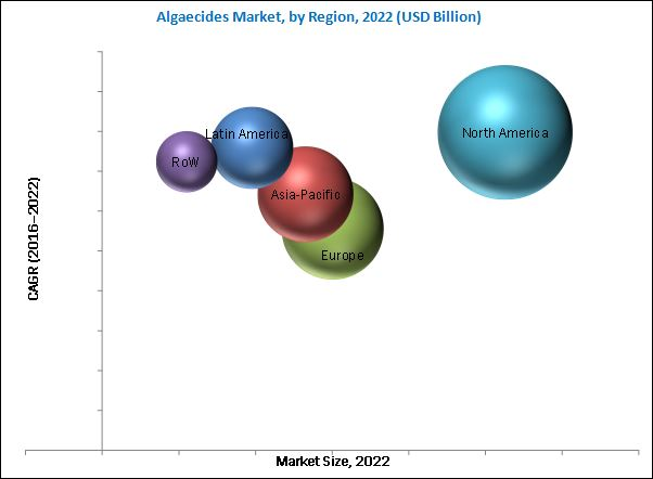 Algaecides Market