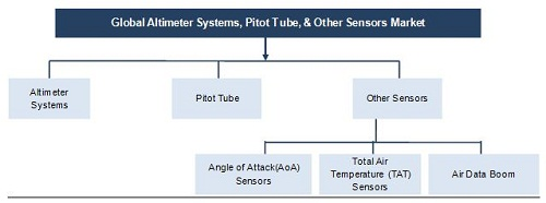 Altimeter System and Pitot Tube and Other Sensors Market