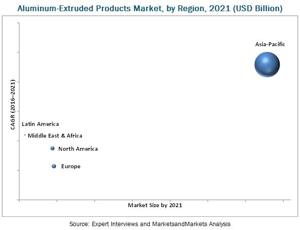 Aluminum-extruded Products Market