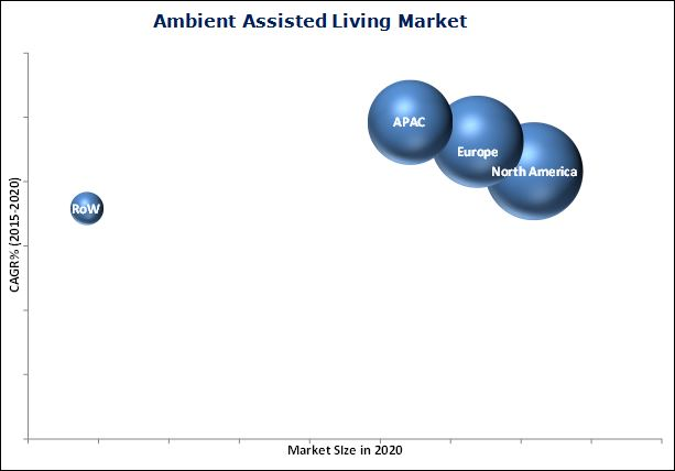 Ambient Assisted Living and Smart Home Market