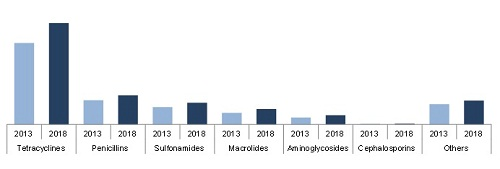 Animal Antimicrobials and Antibiotics Market