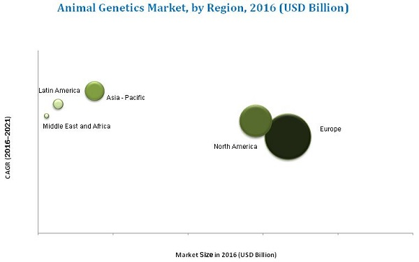 Animal Genetics Market