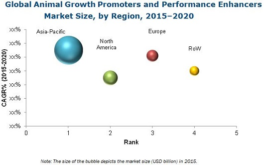 Animal Growth Promoters and Performance Enhancers Market
