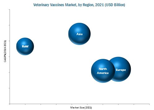 Animal Veterinary Vaccines Market