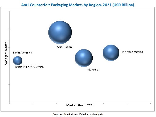 Anti Counterfeiting Packaging Market By Technology Usage