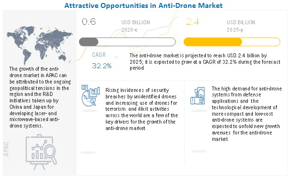 Anti-Drone Market by Technology - 2022 | MarketsandMarkets