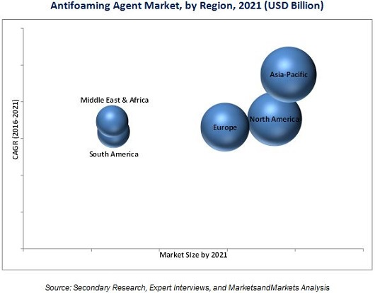Antifoaming Agent Market