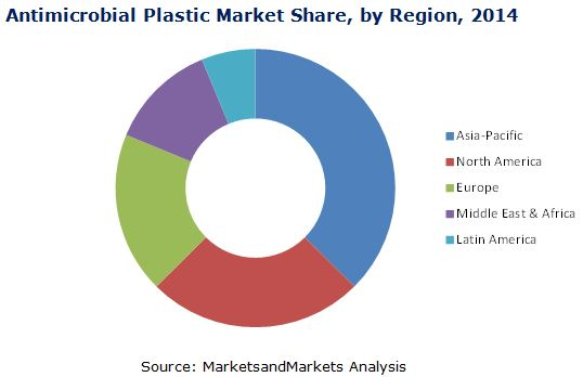 Antimicrobial Plastic Market By Type Application Amp By