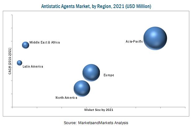 Antistatic Agents Market