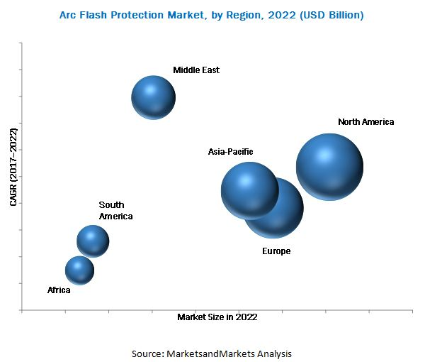 Arc Flash Protection Market