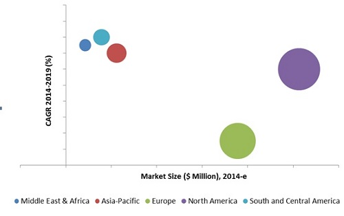 Artificial Lift Market