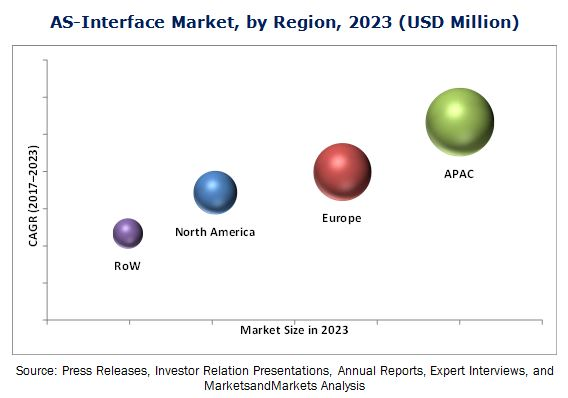 AS-Interface Market